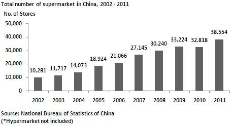 China Consumer Market – The Supermarket Sector