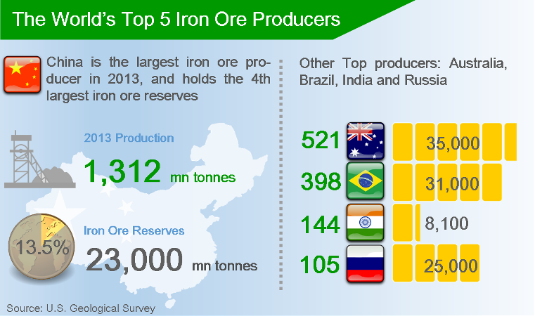 China Iron Market 1Q2015 Review
