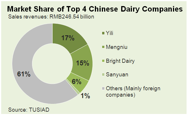 The Consolidation of China's Dairy Industry