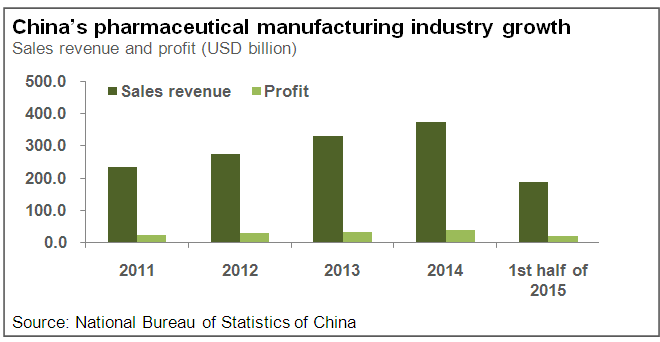 An Overview of China's Pharmaceutical Industry