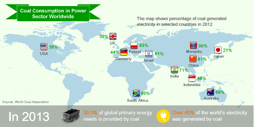 Coal Consumption in Asia Pacific Power Sector