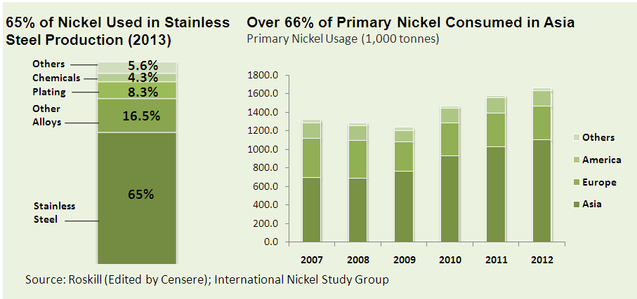 Asia Pacific Nickel Market