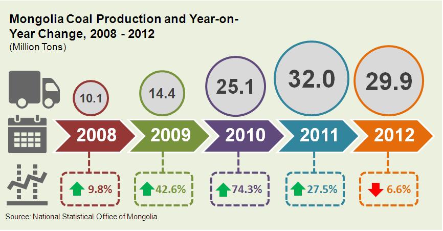Mongolia – a Rising Coal Market