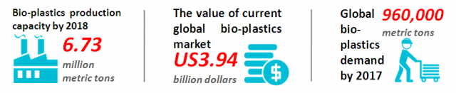 Bioplastics set for significant growth through 2018